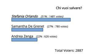 Gf Vip Zenga Stefania Samantha televoto sondaggi eliminazione